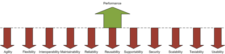 Performance vs Other Quality Attributes